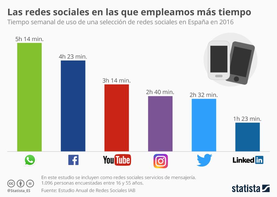 grafico-redes-sociales