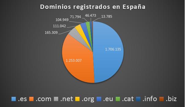 dominios-registrados